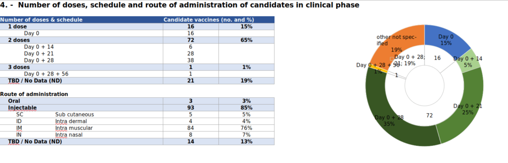Number of doses, schedule and route of administration of candidates in clinical phase covid